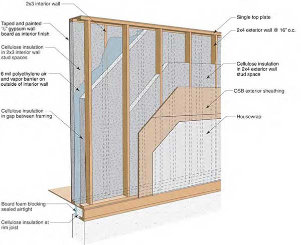Doe Website Diagram Of Double Wall Construction With Cellulose Insulation And Vapor Barrier
