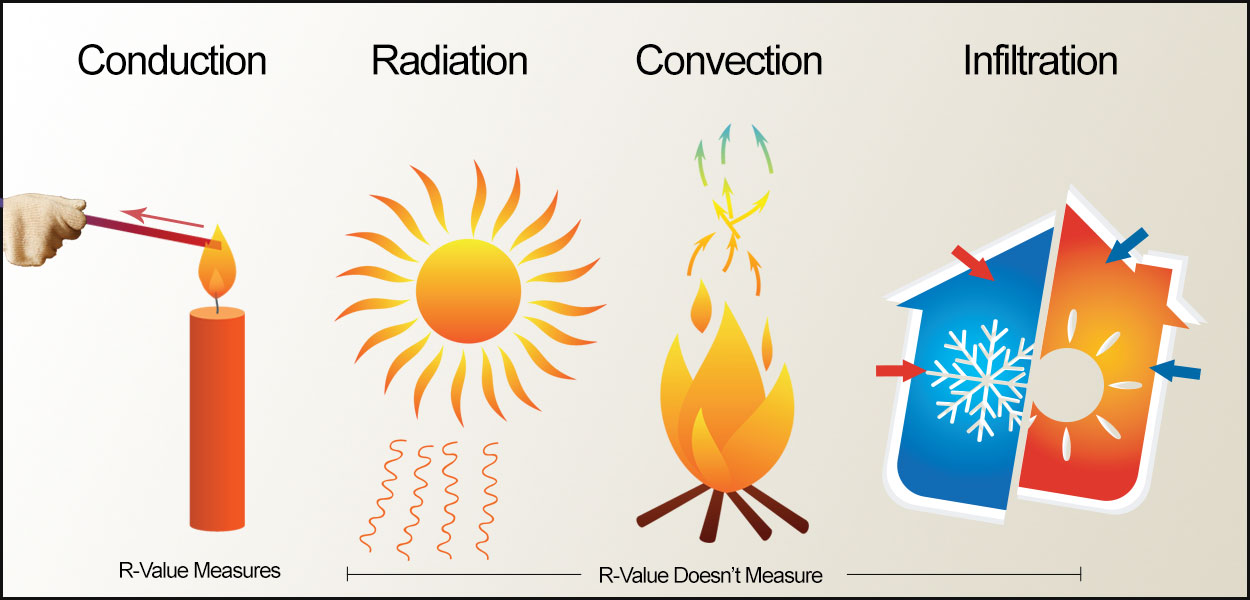 4 Factors of effective insulation: Conduction, Radiation, Convection, Infiltration20300